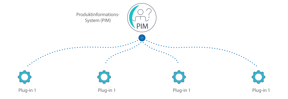pim-product-information-management
