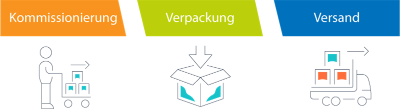 logistik-3step-grafik