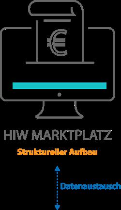 marktplatz-datenaustausch